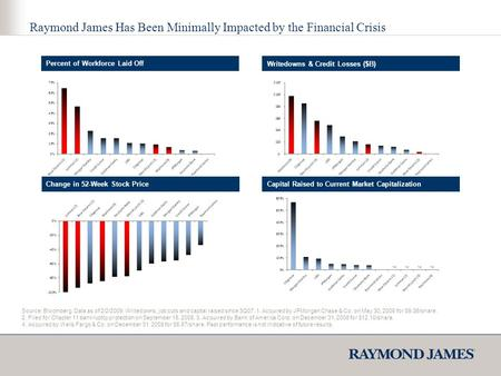 Raymond James Has Been Minimally Impacted by the Financial Crisis Source: Bloomberg. Data as of 2/2/2009. Writedowns, job cuts and capital raised since.