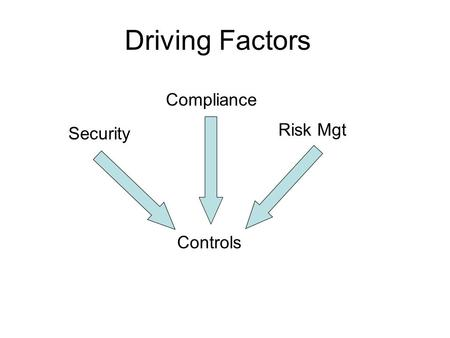 Driving Factors Security Risk Mgt Controls Compliance.