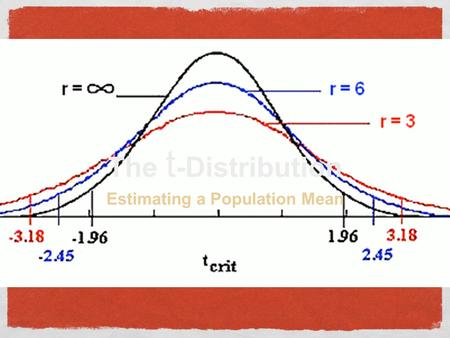 The t -Distribution Estimating a Population Mean.