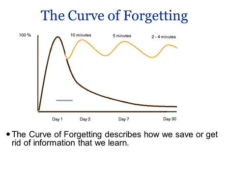 The Curve of Forgetting The Curve of Forgetting describes how we save or get rid of information that we learn.