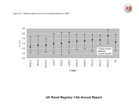 UK Renal Registry 13th Annual Report Figure 12.1: Median height z-scores for transplant patients in 2009.