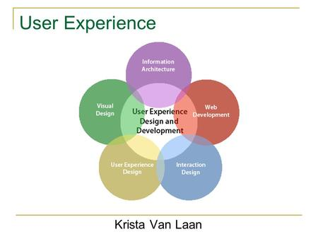 User Experience Krista Van Laan. Agenda What is User Experience? How does a User Experience team support the rest of the organization? What processes.