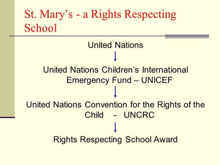 St. Marys - a Rights Respecting School United Nations United Nations Childrens International Emergency Fund – UNICEF United Nations Convention for the.