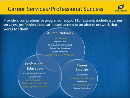 Career Services/Professional Success Provide a comprehensive program of support for alumni, including career services, professional education and access.