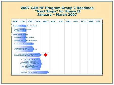 2007 CAH HF Program Group 2 Roadmap Next Steps for Phase II January – March 2007 JANFEBMARAPRMAYJUNJULAUGSEPOCTNOVDEC Engage Internal Stakeholders Plan/Educate.