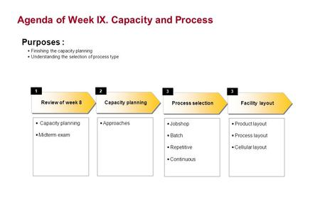 Agenda of Week IX. Capacity and Process Capacity planning Midterm exam Capacity planning Review of week 8 12 Approaches Purposes : Finishing the capacity.