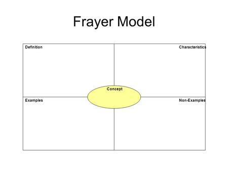 Frayer Model Definition Characteristics Concept Examples Non-Examples.