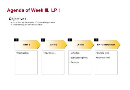 Agenda of Week III. LP I LP Standardization Optimization LP intro Week 2 134 Definition Basic assumptions Example General form Standard form Objective.