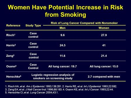 ReferenceStudy Type Risk of Lung Cancer Compared with Nonsmoker MenWomen Risch 1 Case control 9.627.9 Harris 2 Case control 24.541 Zang 3 Case control.