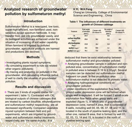 Analyzed research of groundwater pollution by sulfometuron methyl X.Yi, W.H.Feng Changan University, College of Environmental Science and Engineering China.