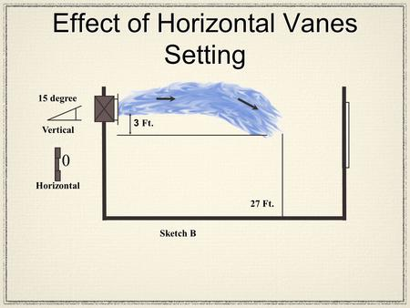 3 Ft. 27 Ft. Sketch B Horizontal 15 degree Vertical 0 Effect of Horizontal Vanes Setting.