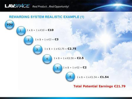 REWARDING SYSTEM REALISTIC EXAMPLE (1) YOU 1 x 1 = 1 x 10 =10 1 x 1 = 1 x 3 =3 1 x 1 = 1 x 2.75 =2.75 1 x 1 = 1 x 2.50 =2.5 1 x 1 = 1 x 2 =2 1 x 1 = 1.