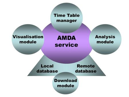 AMDA service Visualisation module Analysis module Time Table manager Local database Remote database Download module.