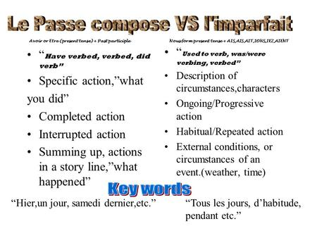 Le Passe compose VS l'imparfait