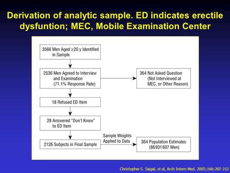 Derivation of analytic sample. ED indicates erectile dysfuntion; MEC, Mobile Examination Center Christopher S. Saigal, et al, Arch Intern Med. 2005;166:207-212.