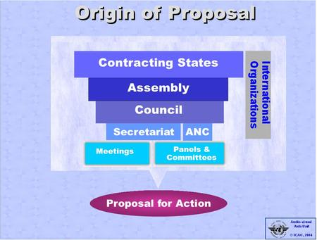 Origin of Proposal Secrétariat Réunions ANC Meetings Panels & Committees Contracting States Assembly Council Secretariat Proposal for Action.