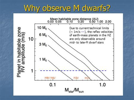 Why observe M dwarfs? Due to current technical limits