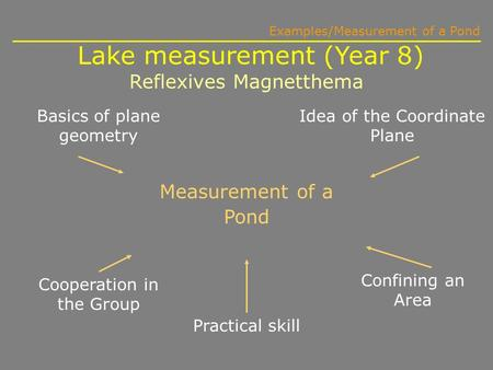 Measurement of a Pond Basics of plane geometry Idea of the Coordinate Plane Confining an Area Practical skill Cooperation in the Group Lake measurement.