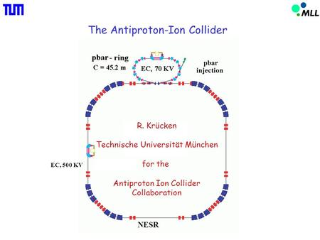 The Antiproton-Ion Collider EC, 500 KV NESR R. Krücken Technische Universität München for the Antiproton Ion Collider Collaboration.