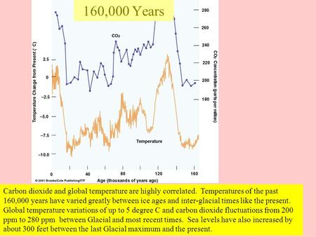 160,000 Years Carbon dioxide and global temperature are highly correlated. Temperatures of the past 160,000 years have varied greatly between ice ages.