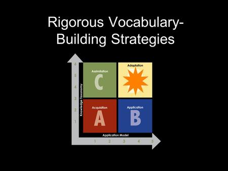 Rigorous Vocabulary- Building Strategies. Know content know and apply complex content know and apply content Know complex content.