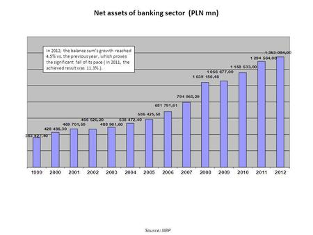 Net assets of banking sector (PLN mn) Source: NBP In 2012, the balance sums growth reached 4.5% vs. the previous year, which proves the significant fall.