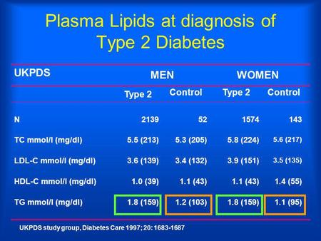 Plasma Lipids at diagnosis of Type 2 Diabetes UKPDS study group, Diabetes Care 1997; 20: 1683-1687 1.4 (55)1.1 (43) 1.0 (39)HDL-C mmol/l (mg/dl) 1.8 (159)