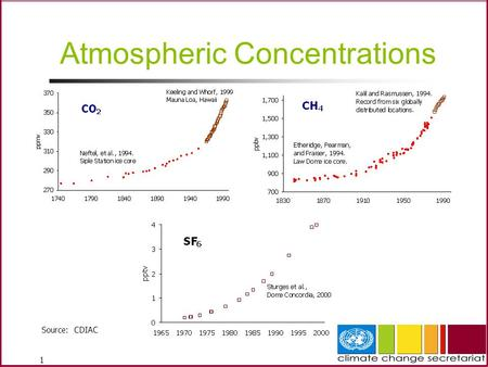 1 Atmospheric Concentrations Source: CDIAC. 2 CGE Greenhouse Gas Inventory Hands-on Training Workshop for the Asian Region - Building an Inventory Management.