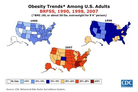 Source: CDC Behavioral Risk Factor Surveillance System. 1998 Obesity Trends* Among U.S. Adults BRFSS, 1990, 1998, 2007 (*BMI 30, or about 30 lbs. overweight.