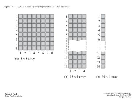 Figure 10–1 A 64-cell memory array organized in three different ways.
