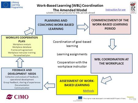 Work-Based Learning (WBL) Coordination The Amended Model WORKLIFE COOPERATION PLAN Workplace analysis Workplace database Framework agreement Workplace.