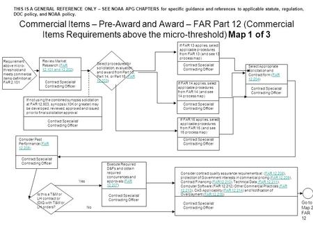Commercial Items – Pre-Award and Award – FAR Part 12 (Commercial Items Requirements above the micro-threshold) Map 1 of 3 Review Market Research (FAR 12.101.