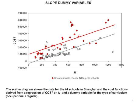 SLOPE DUMMY VARIABLES 1 The scatter diagram shows the data for the 74 schools in Shanghai and the cost functions derived from a regression of COST on N.