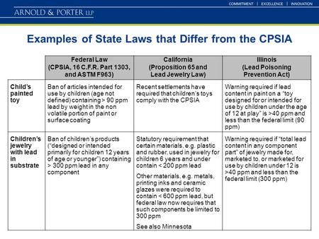 Examples of State Laws that Differ from the CPSIA Federal Law (CPSIA, 16 C.F.R. Part 1303, and ASTM F963) California (Proposition 65 and Lead Jewelry Law)