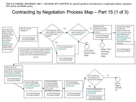 Contracting by Negotiation Process Map – Part 15 (1 of 3) Review Market Research Acquisition is above the SAT, determination has been made that Sealed.