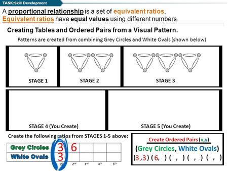 TASK: Skill Development A proportional relationship is a set of equivalent ratios. Equivalent ratios have equal values using different numbers. Creating.