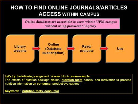 Library website Online (Database subscription) Read/ evaluate Use HOW TO FIND ONLINE JOURNALS/ARTICLES ACCESS WITHIN CAMPUS Online databases are accessible.