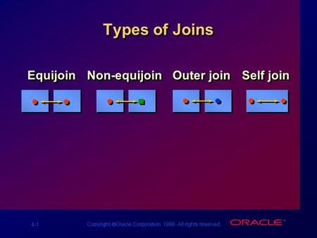 4-1 Copyright  Oracle Corporation, 1998. All rights reserved. Types of Joins Equijoin Non-equijoin Outer join Self join.