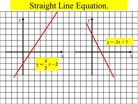 Straight Line Equation.