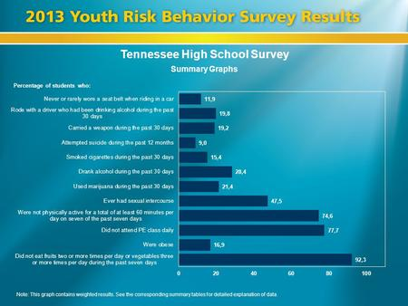 Tennessee High School Survey Summary Graphs Percentage of students who: Note: This graph contains weighted results. See the corresponding summary tables.