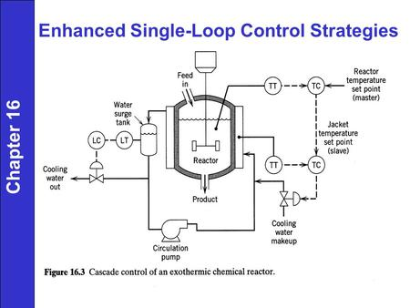 Enhanced Single-Loop Control Strategies