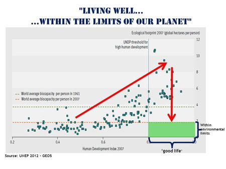 Source: UNEP 2012 - GEO5 'good life ' Within environmental limits LIVING WELL… …within THE LIMITS OF our PLANET