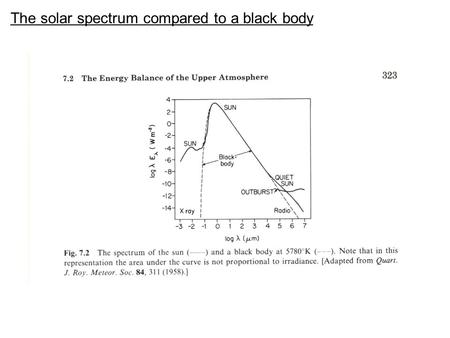 The solar spectrum compared to a black body. Sun ~6000K Sun radiates a lot more energy that the Earth! Earth ~290K Blackbody radiation curves typical.