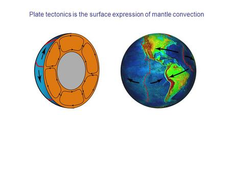 Plate tectonics is the surface expression of mantle convection