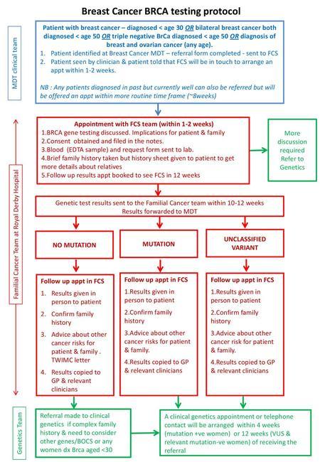 Cancer colorectal non-polipozic ereditar tip 1(HNPCC)-mutatii MSH2 - Familial vs hereditary cancer