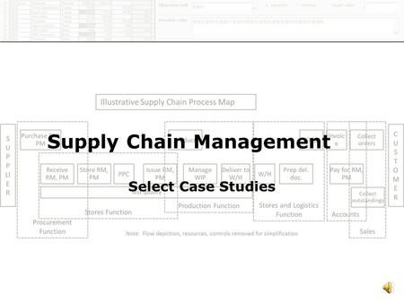 1 Supply Chain Management Select Case Studies 2 Outsourcing – Managing Third Party Manufacturing Time Period : 1995 - 1996 CompanyMulti-NationalIndustryPharmaceuticals.