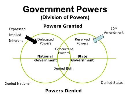 Government Powers (Division of Powers) National Government State Government Powers Granted Powers Denied Delegated Powers Reserved Powers Concurrent Powers.