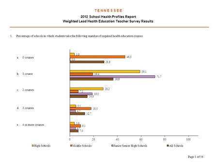 T E N N E S S E E 2012 School Health Profiles Report Weighted Lead Health Education Teacher Survey Results.