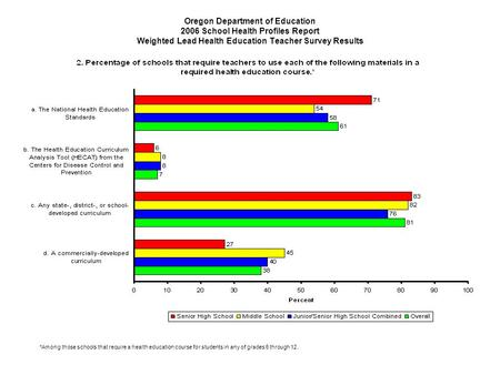 Oregon Department of Education 2006 School Health Profiles Report Weighted Lead Health Education Teacher Survey Results *Among those schools that require.