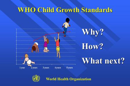 Why?How? What next? World Health Organization WHO Child Growth Standards.